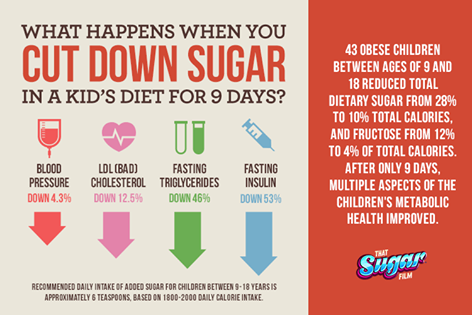 Kids and sugar intake